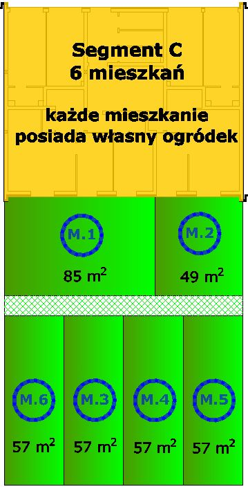 segment-c-ogrodki